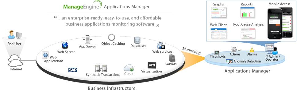 system-monitoring
